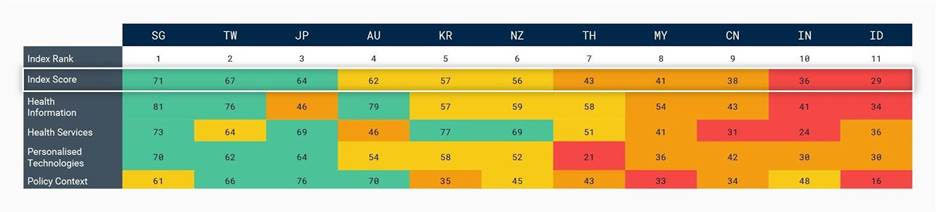 Table: Overall Asia Pacific Personalised Health Index 2020 performance