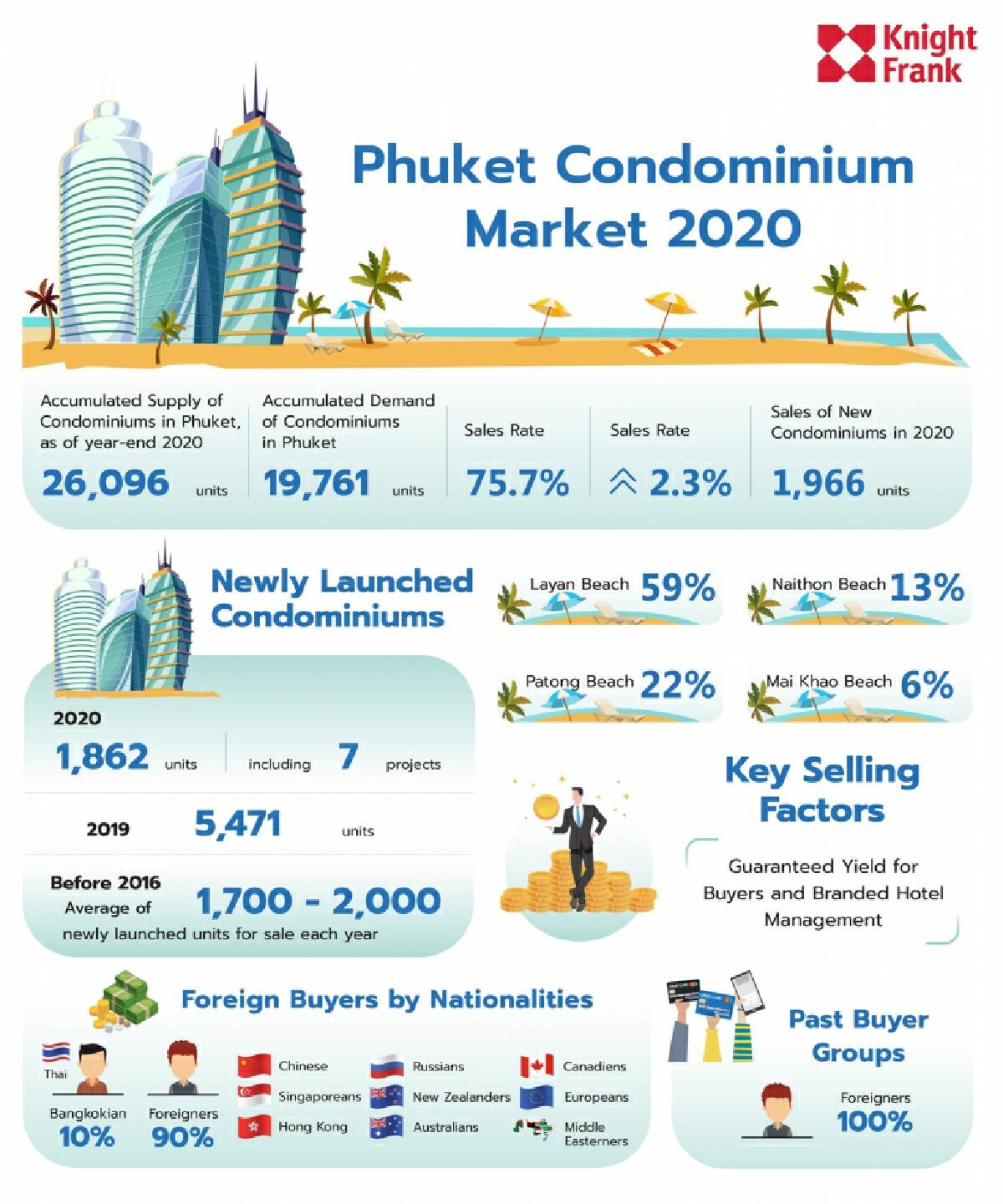 Potential remains high for Phuket's real estate market despite Covid-19 impact