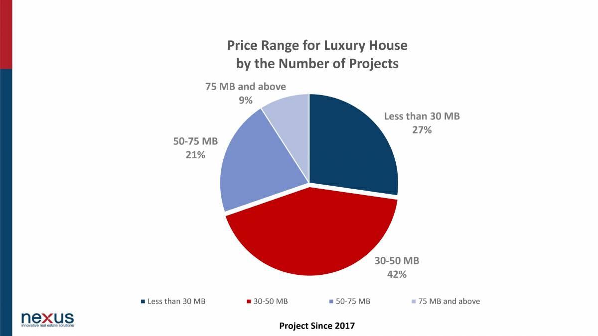 Bangkok luxury houses '3 times cheaper than condos'