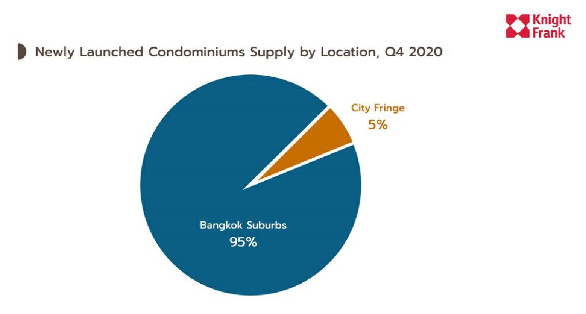 It's truly a buyer's market, new study on Bangkok condos shows