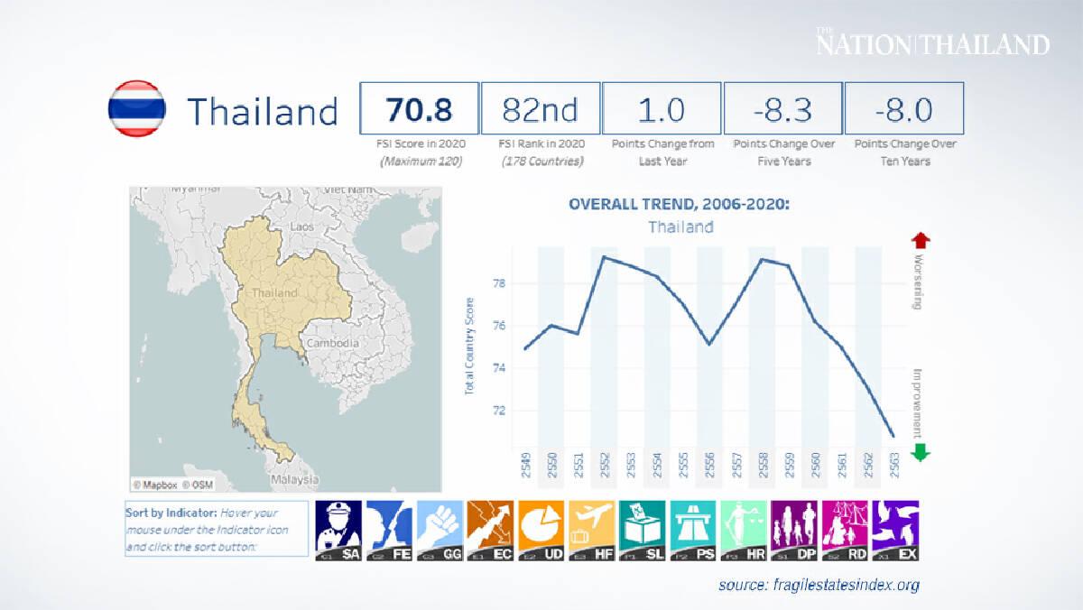 Thailand ranks 82nd in Fragile States Index