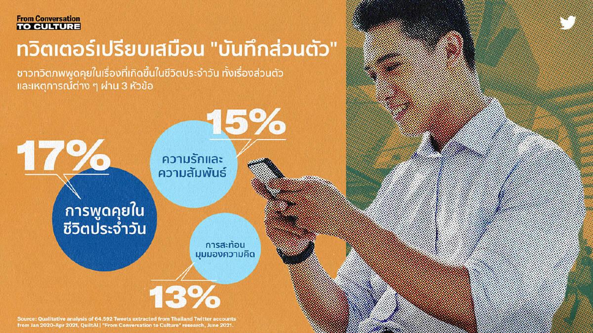 Twitter Reveals 4 Key Conversation Themes in Thailand