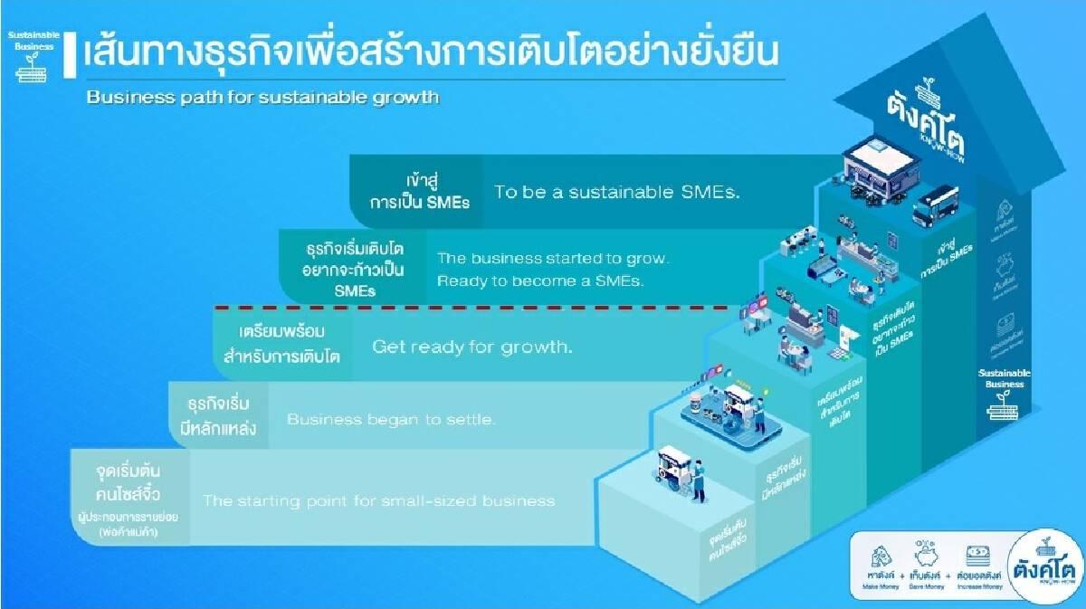Thai Credit Retail Bank educates and finances micro SMEs