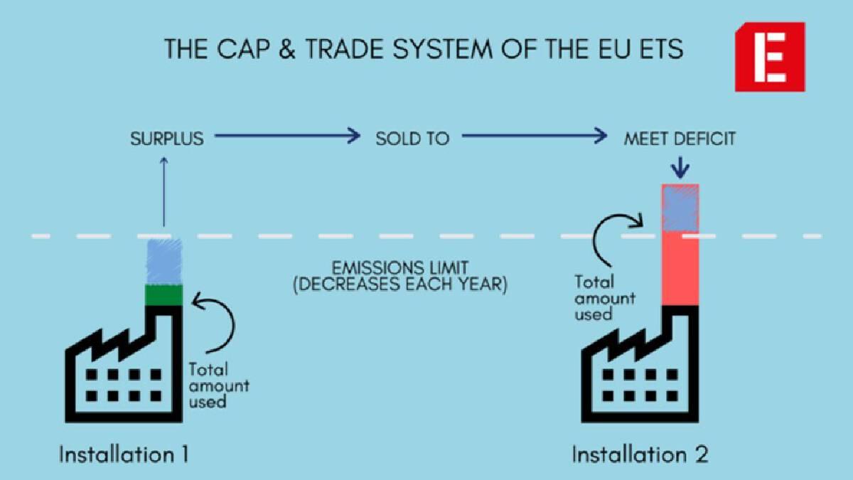 EU ETS Cap and Trade system (Source: Investigate Europe)