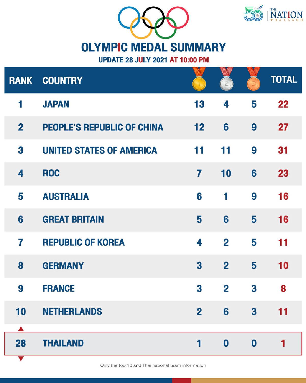 Thailand ranked 28th at Olympics