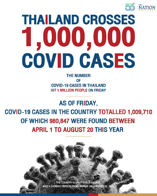Thailand crosses 1 million Covid cases