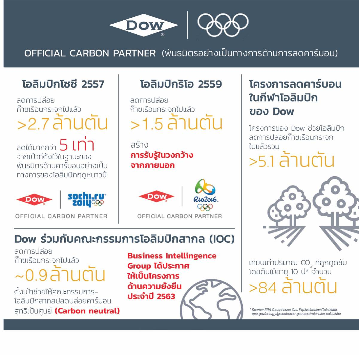 Olympic Games Tokyo 2020 enhanced by Dow solutions