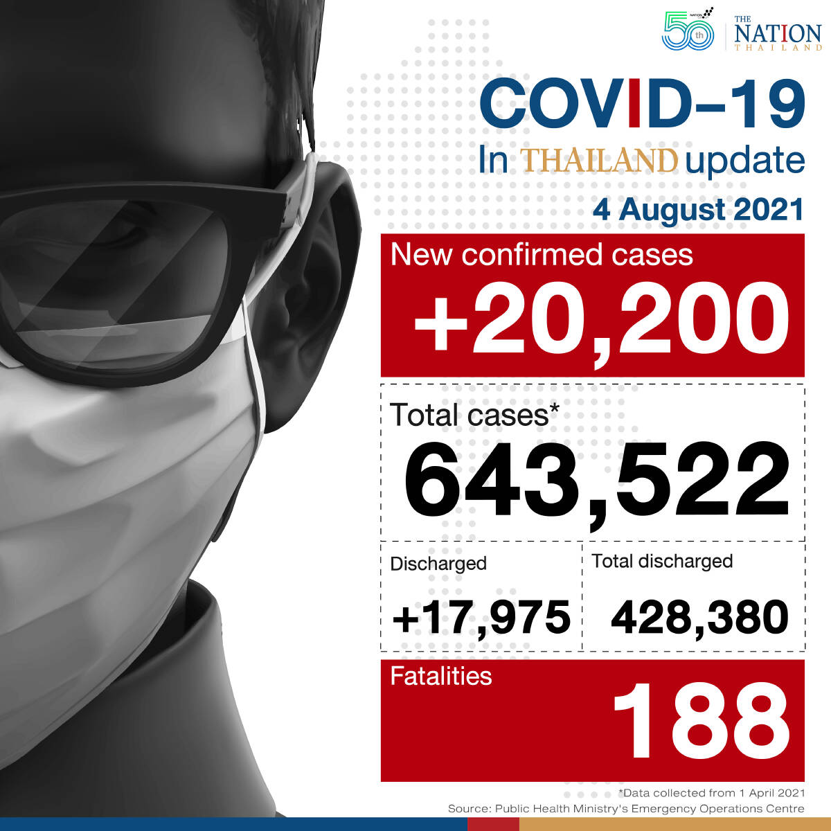 Daily infections and deaths reach new high on Wednesday at 20,200 infections and 188 deaths