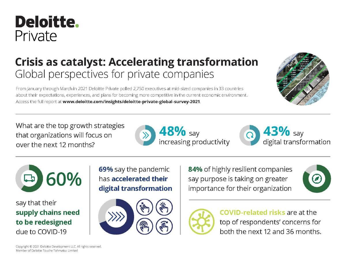 Digital transformation 'exploding' in Southeast Asia: Deloitte