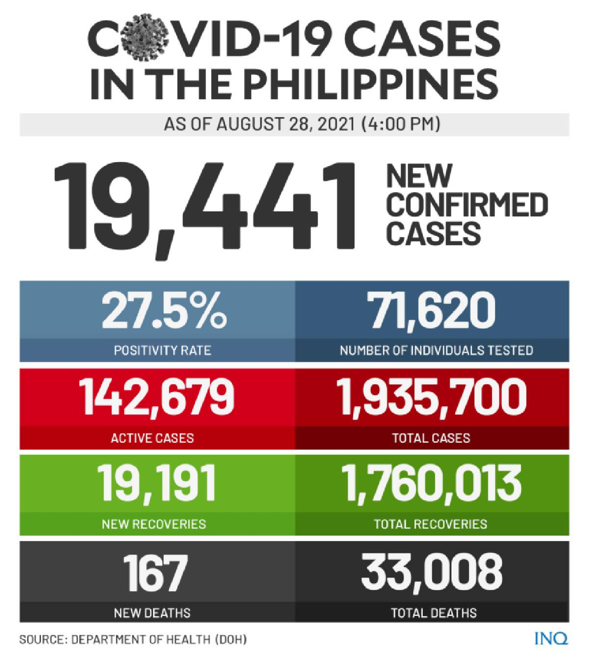Philippines hits record high new 19,441 COVID-19 cases — DOH