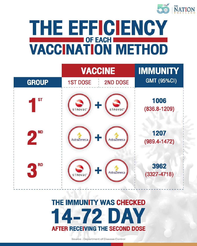 Sinovac-AstraZeneca vaccine cocktail more effective