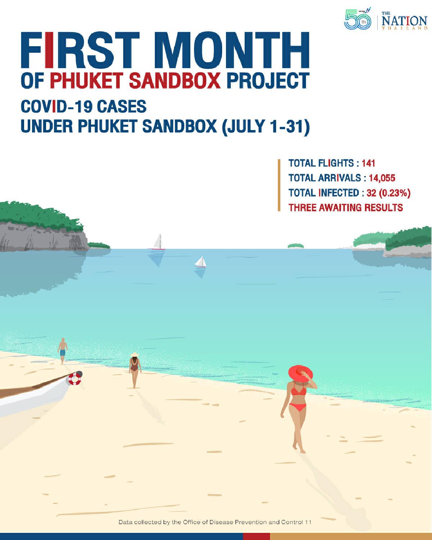 First month of Phuket Sandbox project