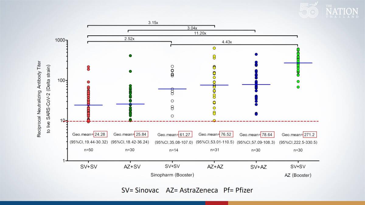 Sinovac then AstraZeneca offers higher immunity than 2 doses of same brand