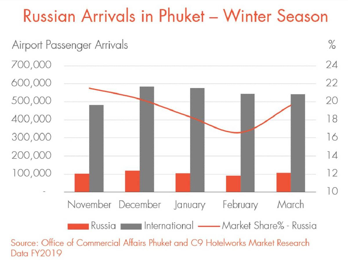 Russian tour operators gear up for Phuket high season as travellers book Sandbox breaks to beat the winter blues