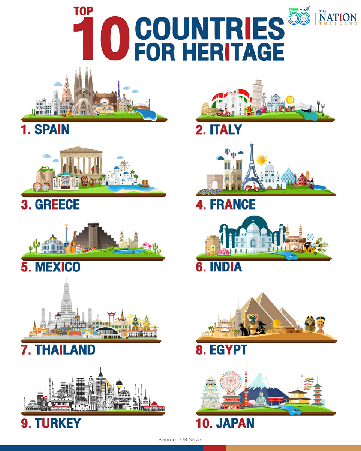 The world heritage sites in Thailand are