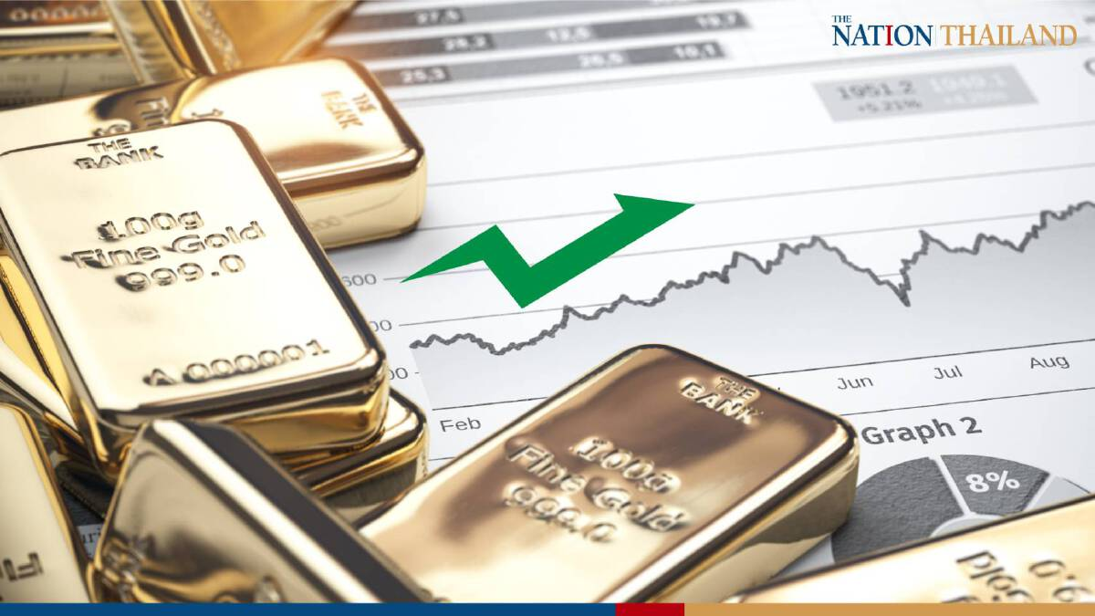 Gold soars by THB200 as Fed expected to maintain interest rate