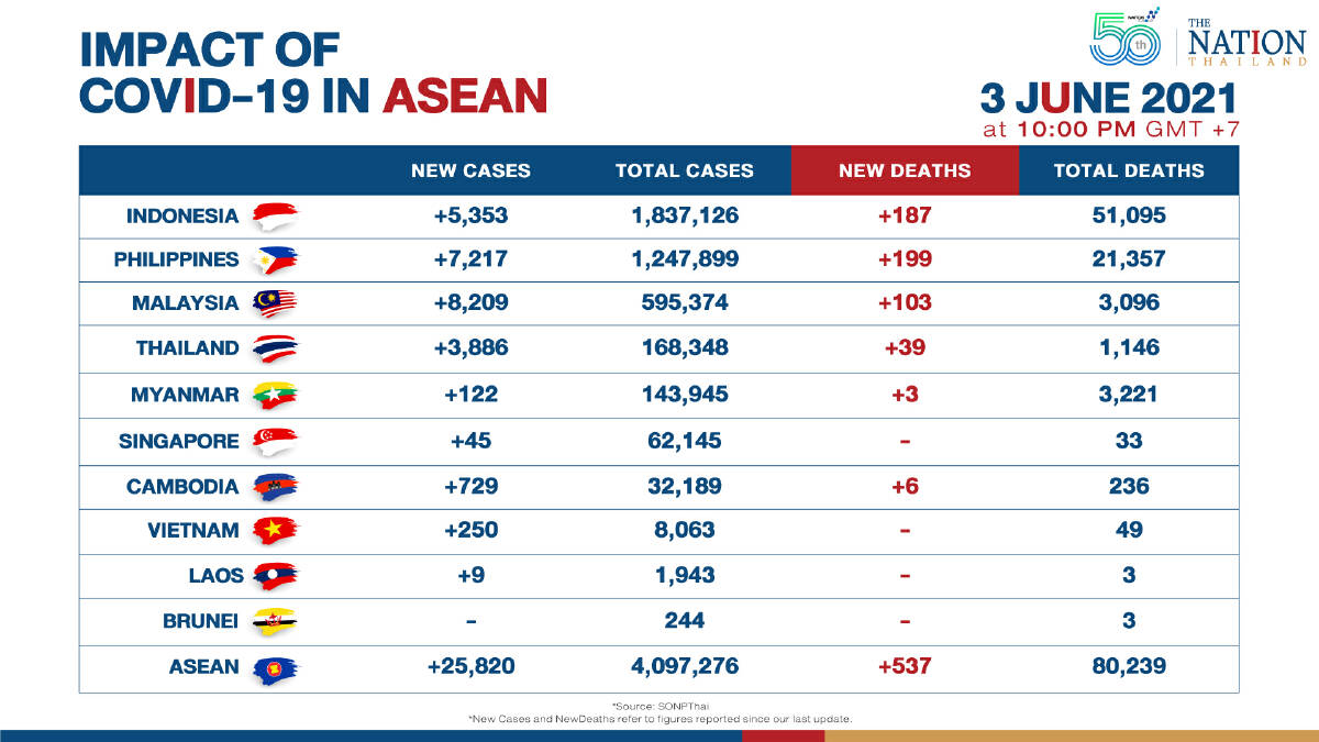 Asean Covid-19 cases and deaths up sharply